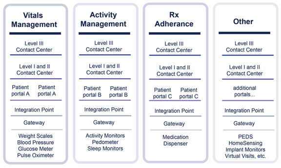 Today's siloed architecture of telehealth, telemedicine and remote patient monitoring solutions.